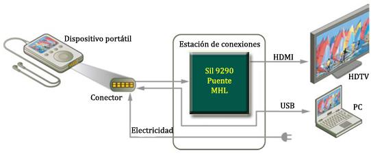 Usos del conector