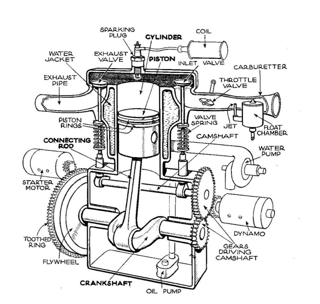 Car Parts Names With Diagram Pdf Auto Wiring Basic Engine Trusted Diagrams