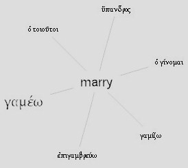 Greek roots for the word Marry