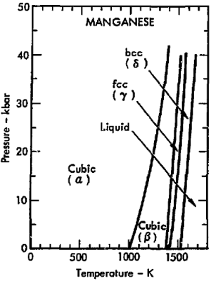 File:Phase diagram of manganese (1975)png  Wikimedia Commons