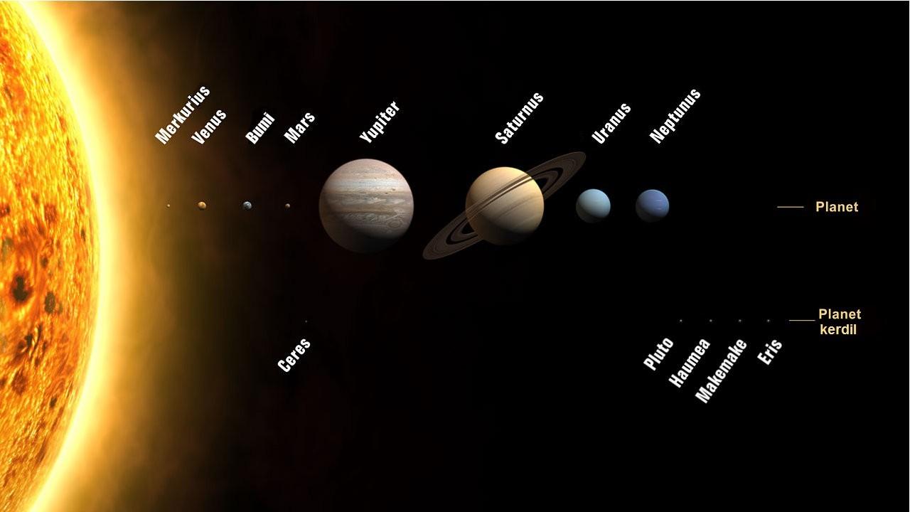 Bahasa Indonesia: Planet dan planet kerdil dal...