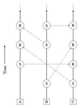 Image result for block-lattice