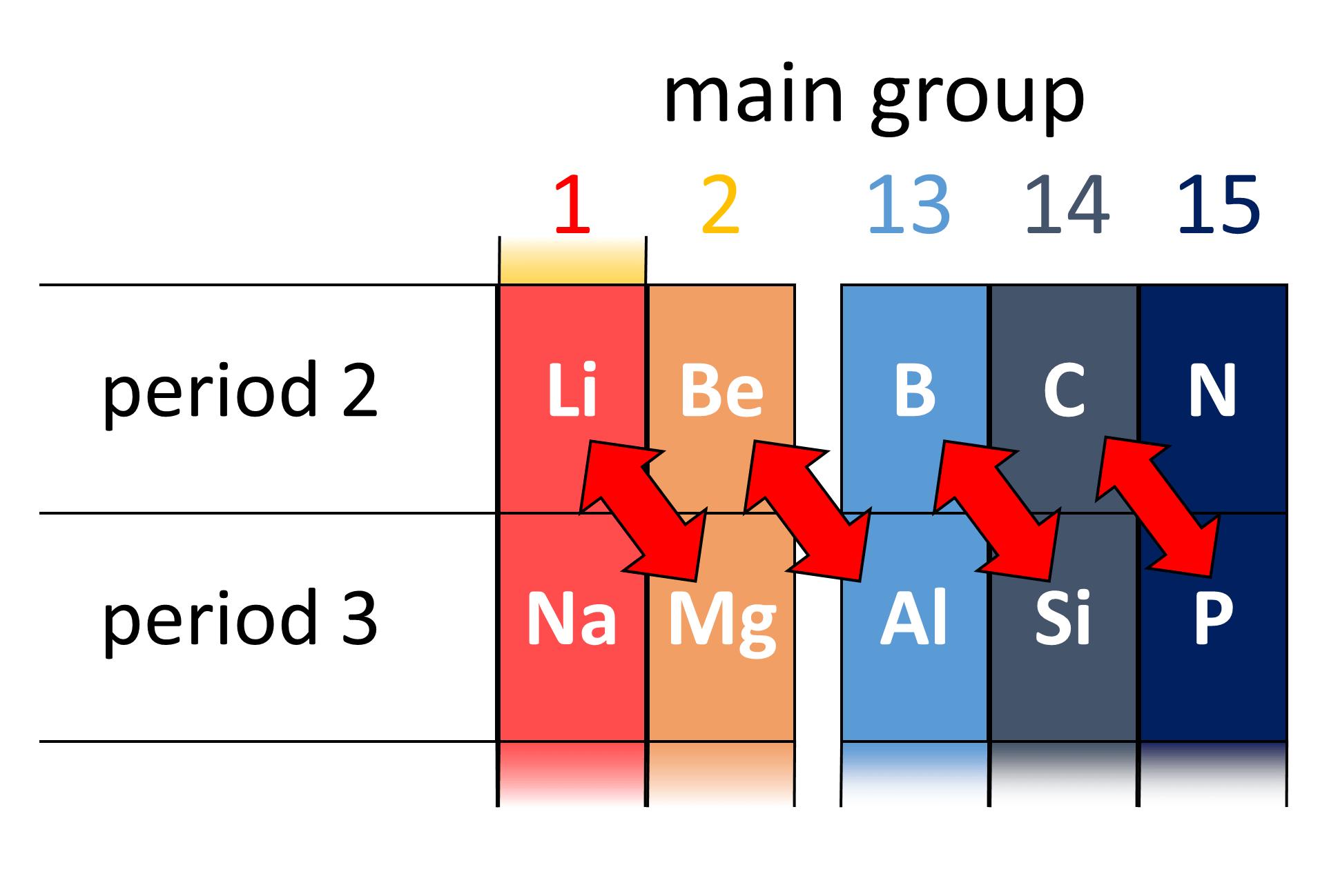 File Diagonalrelation