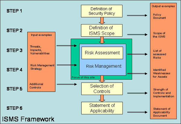 Isms Security Policies