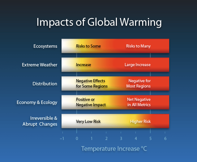 File:Impacts of Global Warming.png
