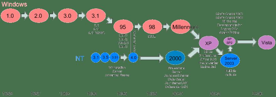 Windows family tree