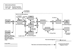 Section 15: Systems Engineering (page 2)  Wikibooks