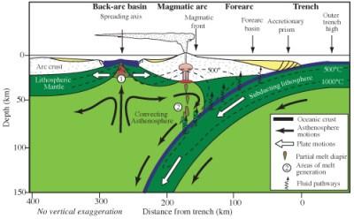Back-arc basin - Wikipedia