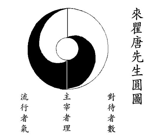File:Taijitu Lai Zhide.png
