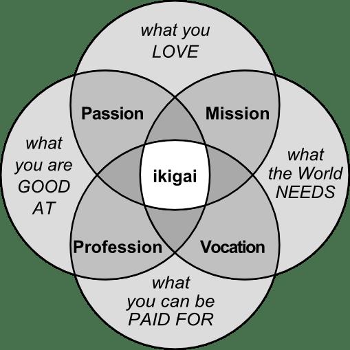 https://i2.wp.com/upload.wikimedia.org/wikipedia/commons/e/eb/Ikigai-EN-optimized-PNG.png?w=925&ssl=1