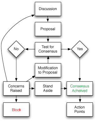 English: Flowchart of consensus based decision...