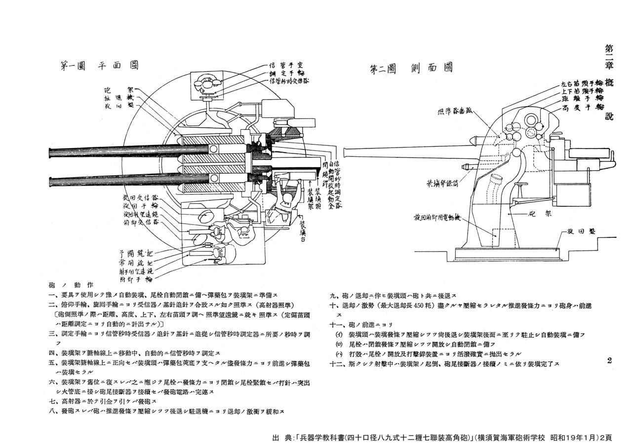 127mm Kanon Typu 88 A 89