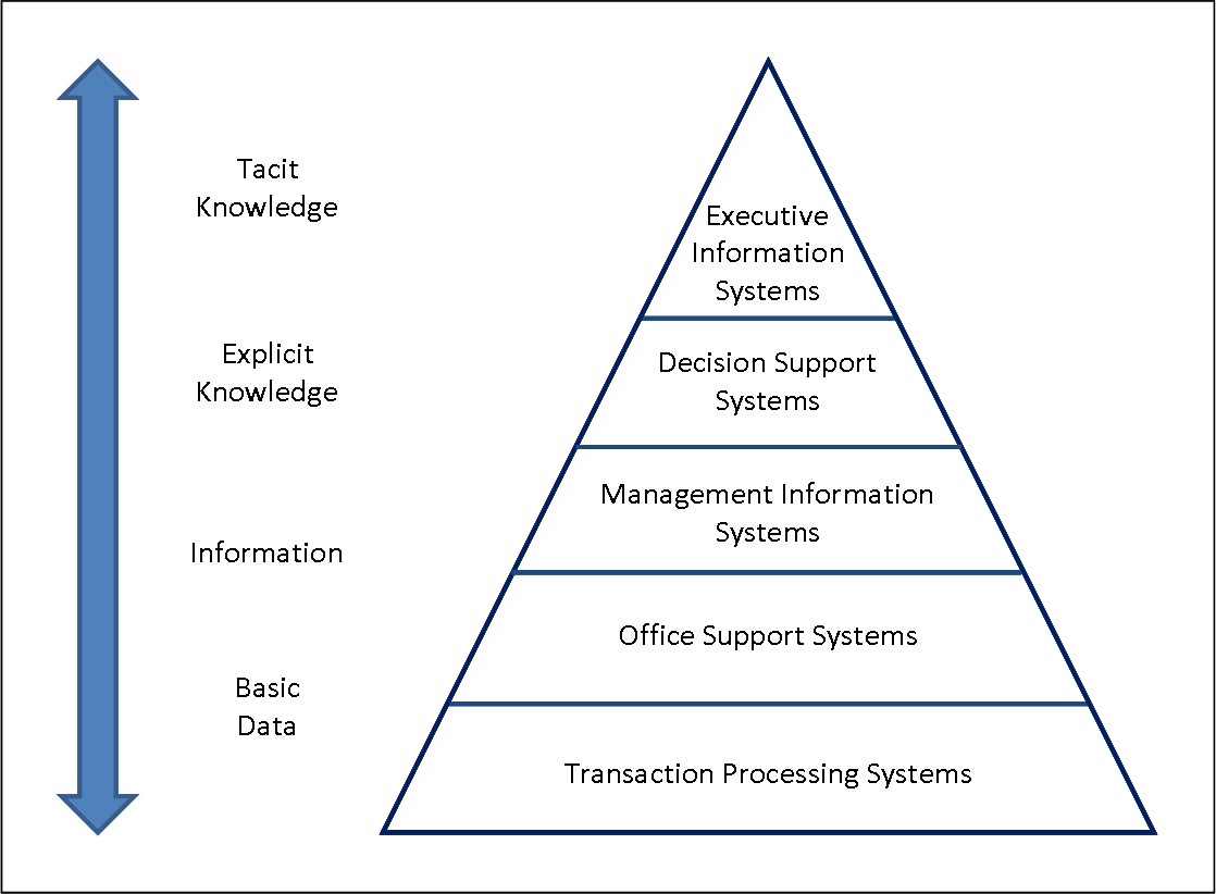 Five Level Pyramid Model