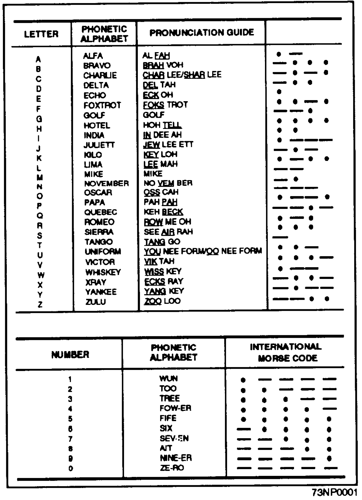 File Nato Phonetic And Morse Code Alphabet
