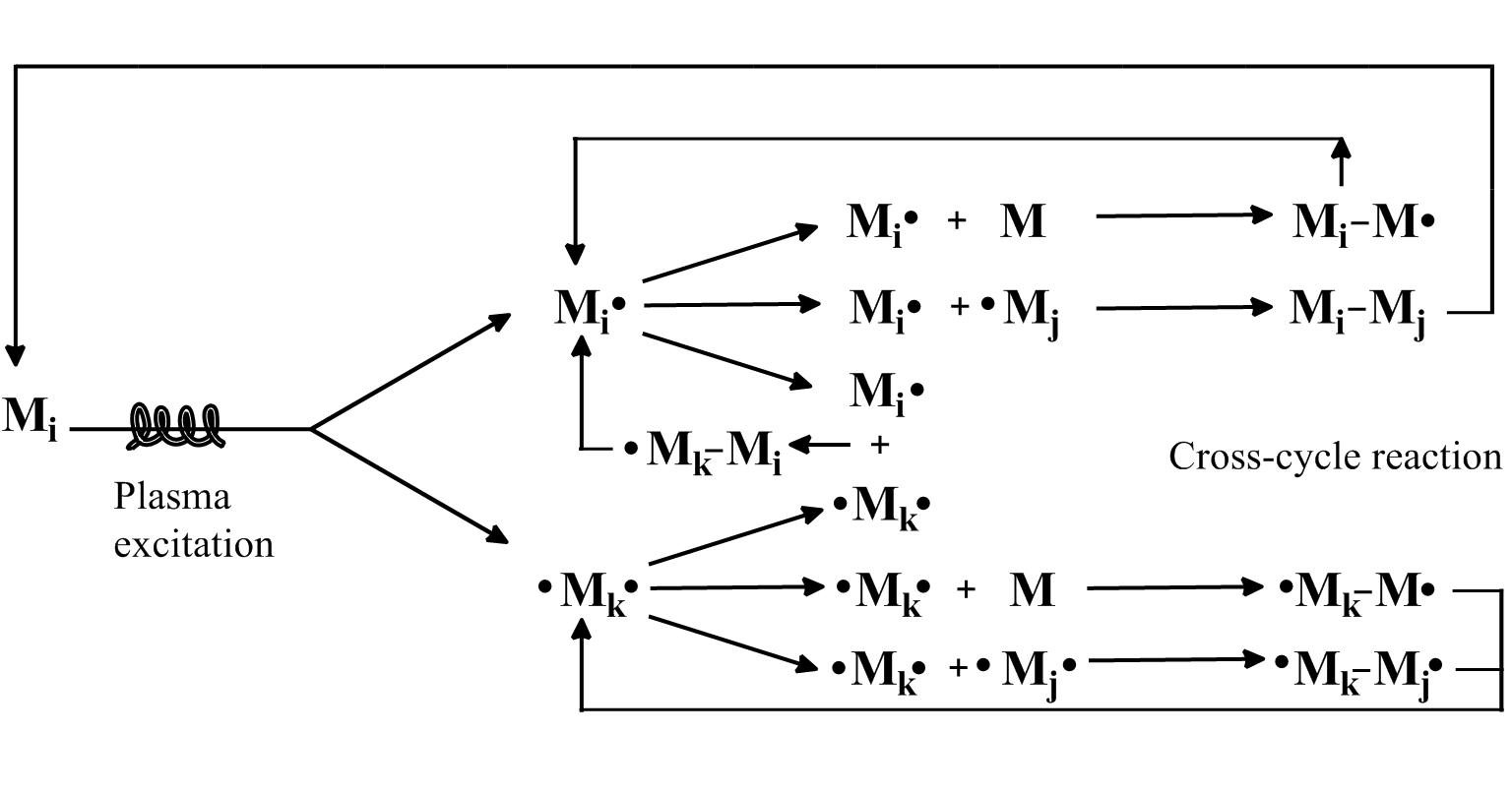 Plasma Polymerization