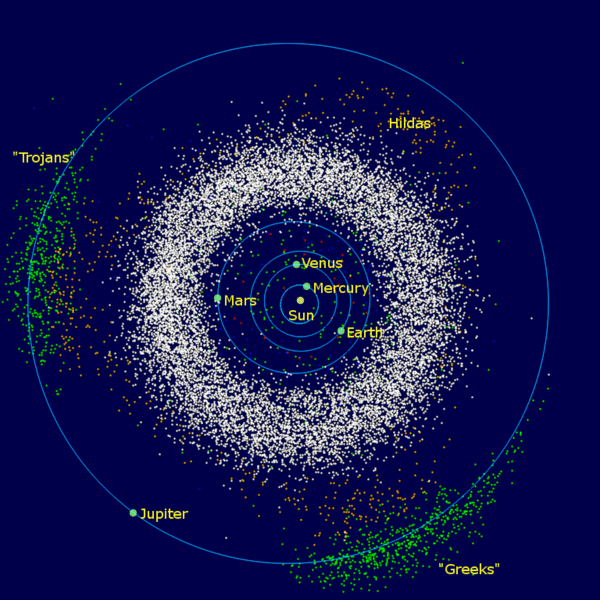 The Main asteroid belt (white) and the Trojan asteroids (green)