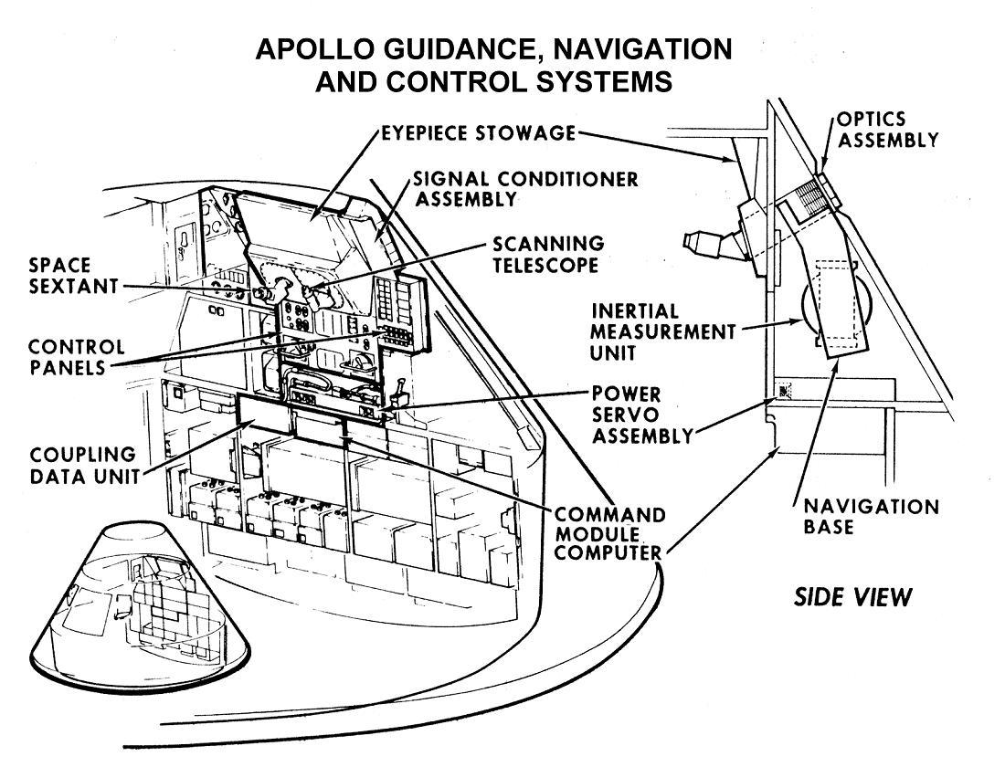 Apollo Command Service Module