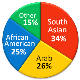 English: The Ethnic composition of Muslims in ...