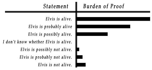 Examples of burden of proof for statement