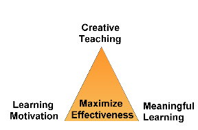 It's the three basic elements in the learning ...
