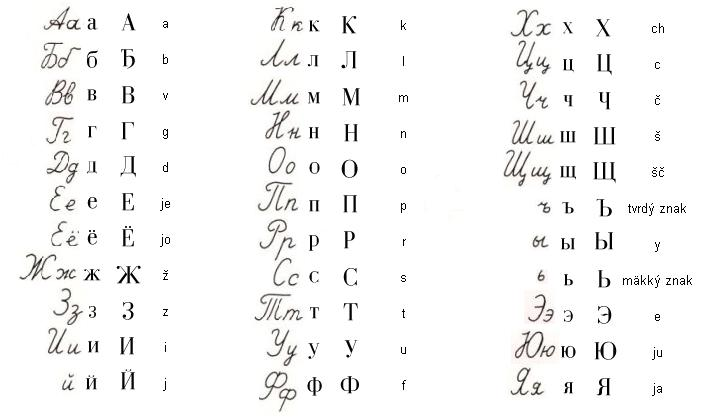 Das kyrillische Alphabet - geschrieben (links) und gedruckt (rechts daneben). Copyright: gemeinfrei/public domain. Abgerufen von https://de.wikipedia.org/wiki/Kyrillisches_Alphabet#/media/File:Cyrillicalphabet.jpg am 18.04.2019