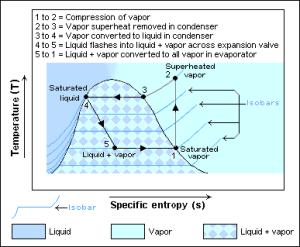 Heat pump and refrigeration cycle  Wikipedia