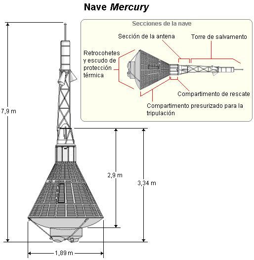 Diagrama de la nave Mercury