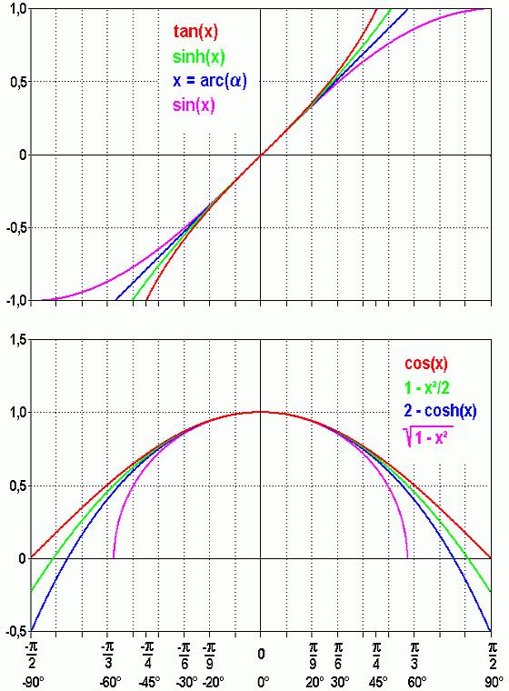 Cos1 X X X Equal 1 0 F X X F 0 Not