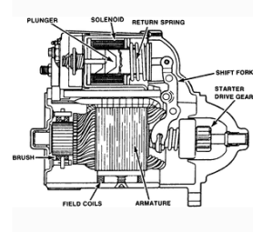 Starter (engine)  Wikipedia
