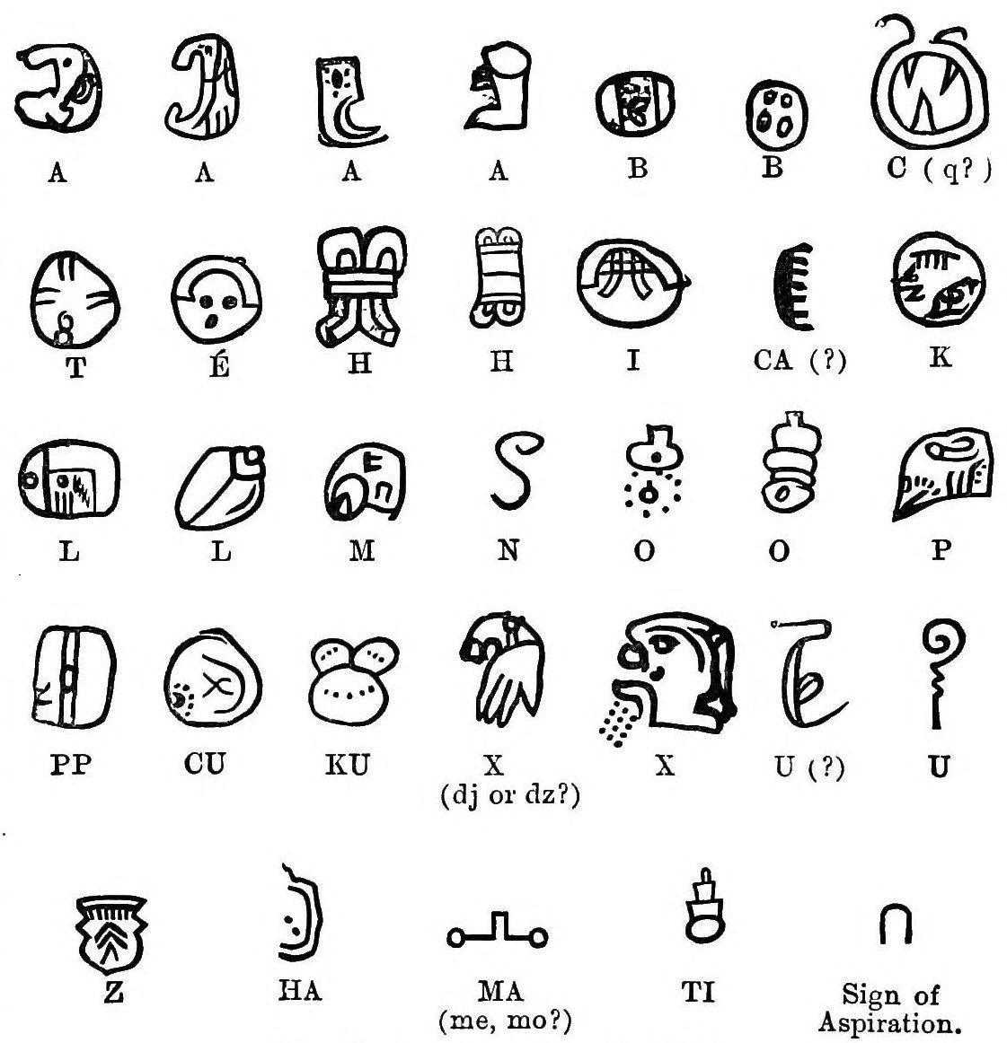 File Smt D206 Landa S Maya Alphabet