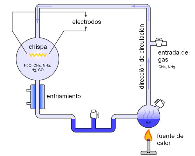 Antecedentes del origen de la vida - Experimento de Miller y Urey