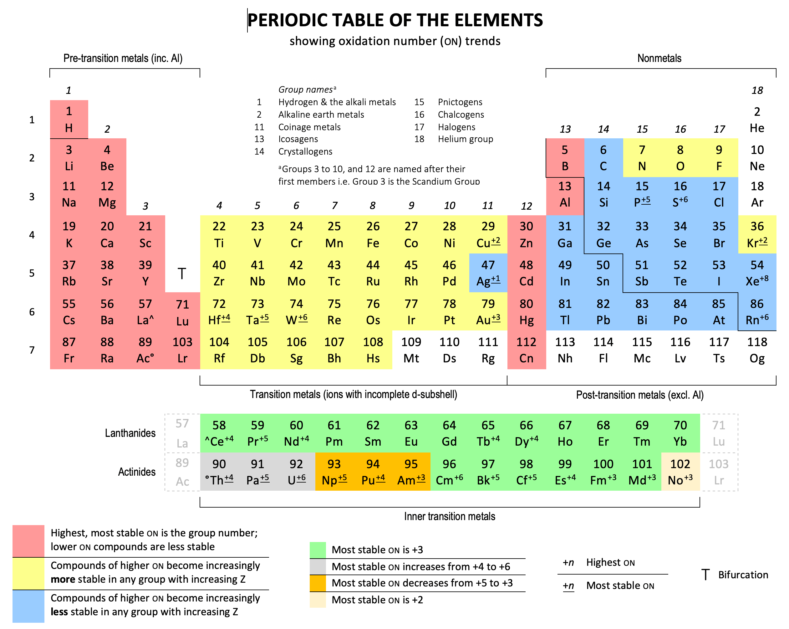 Periodic Table With Oxidation Numbers