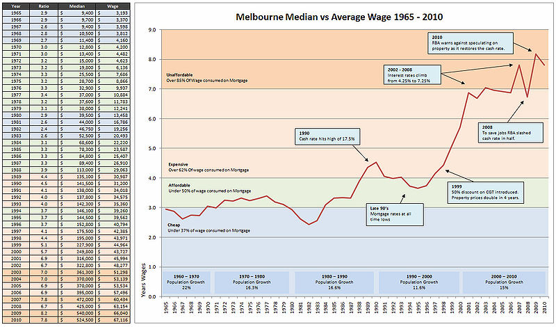 File:Real Melbourne House Prices 1965 - 2010b.JPG