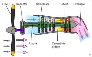 Turbopropulsor  Wikipedia