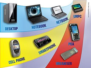 English: Evolution Directions of Mobile Device