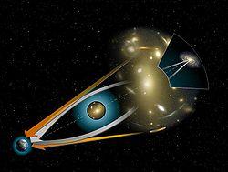 Cuando se trata de una part�cula sin masa, el término extra  queda cancelado, y como consecuencia de ello la suma de los coeficientes del tensor  es dos veces superior que en el caso de las part�culas en reposo. Ello da lugar a fenómenos astronómicos como las lentes gravitacionales(en la imagen) y los anillos de Einstein, que se forman debido a la curvatura extra que actúa sobre la trayectoria de los rayos de la luz.