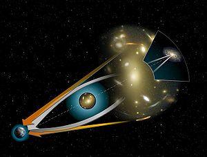 Illustration for gravitational lens. Bending l...
