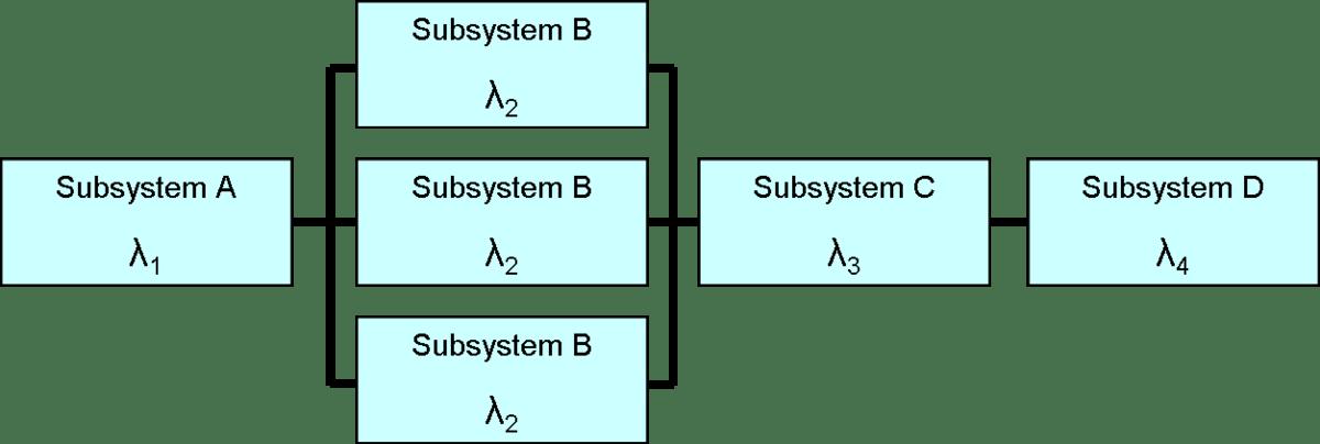 Reliability Block Diagram