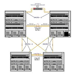 English: SMLT mesh with nine 1Gig paths (all c...