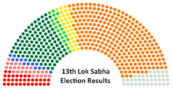 English: Chamber graphic for the Lok Sabha aft...