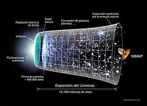 English: Universe timeline Español: Cronología...