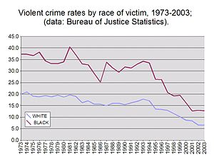 This is a chart showing trends in violent crim...
