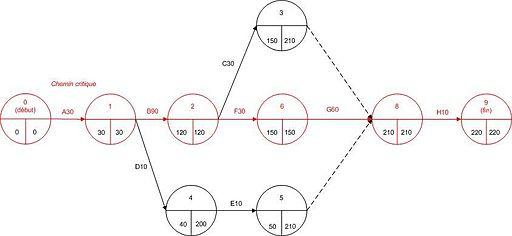 Esempio Diagramma PERT