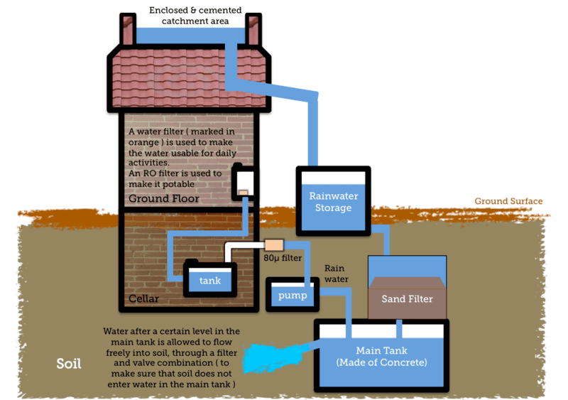 File:Simple Diagram to show Rainwater Harvesting.png