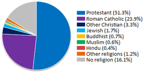 English: Pie chart of the religious groups in ...
