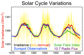 Solar variation over the last thirty years.