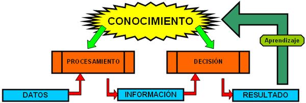 Esquema sobre el conocimiento desde el punto de vista de las ciencias de la información, como se genera y como se aplica.