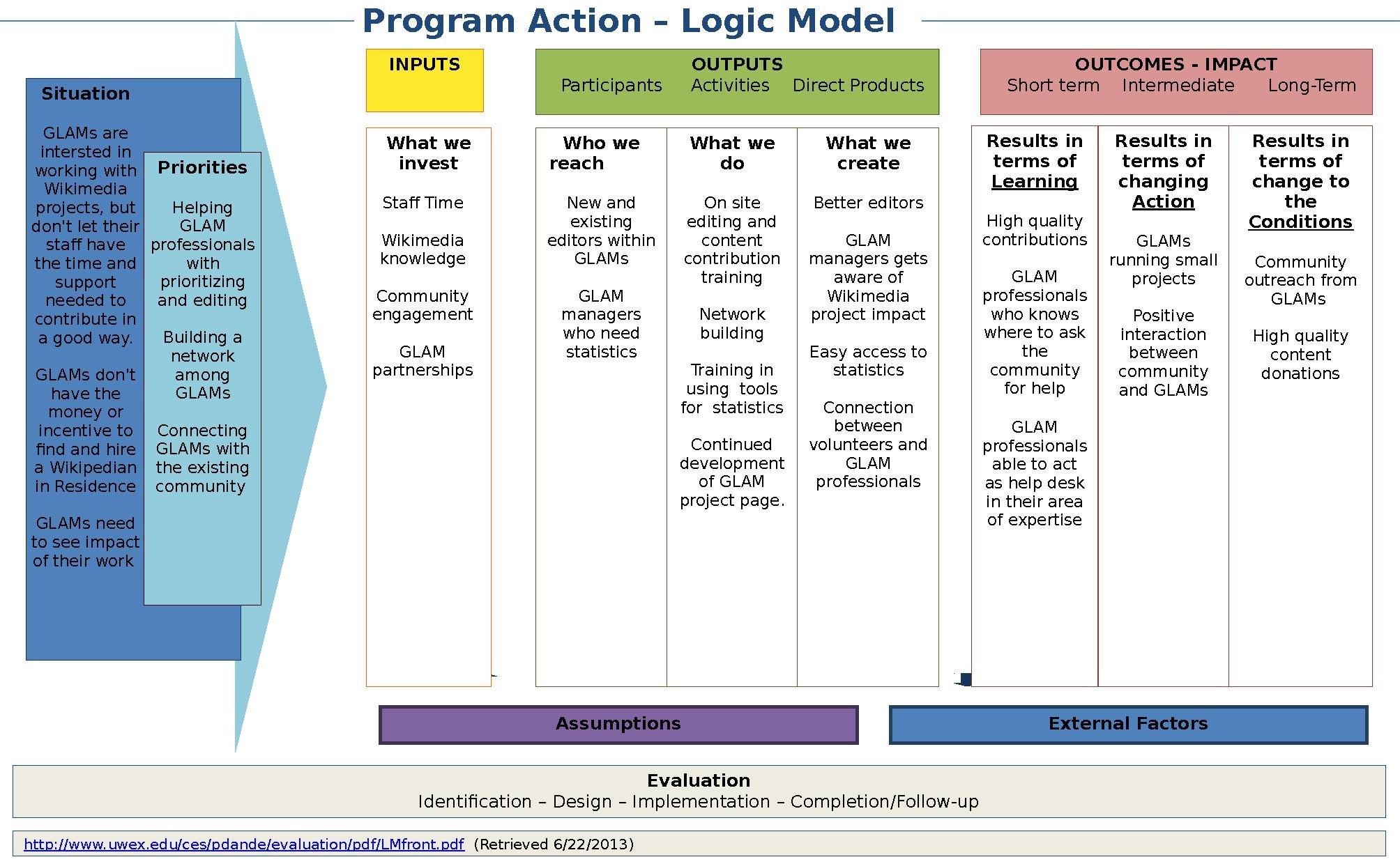 File Logic Model Template Rotating Office