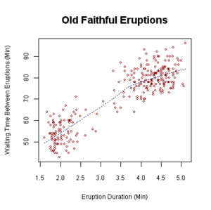 Scatterplot of the eruption interval for Old F...