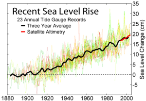 Sea level has been rising cm/yr, based on meas...